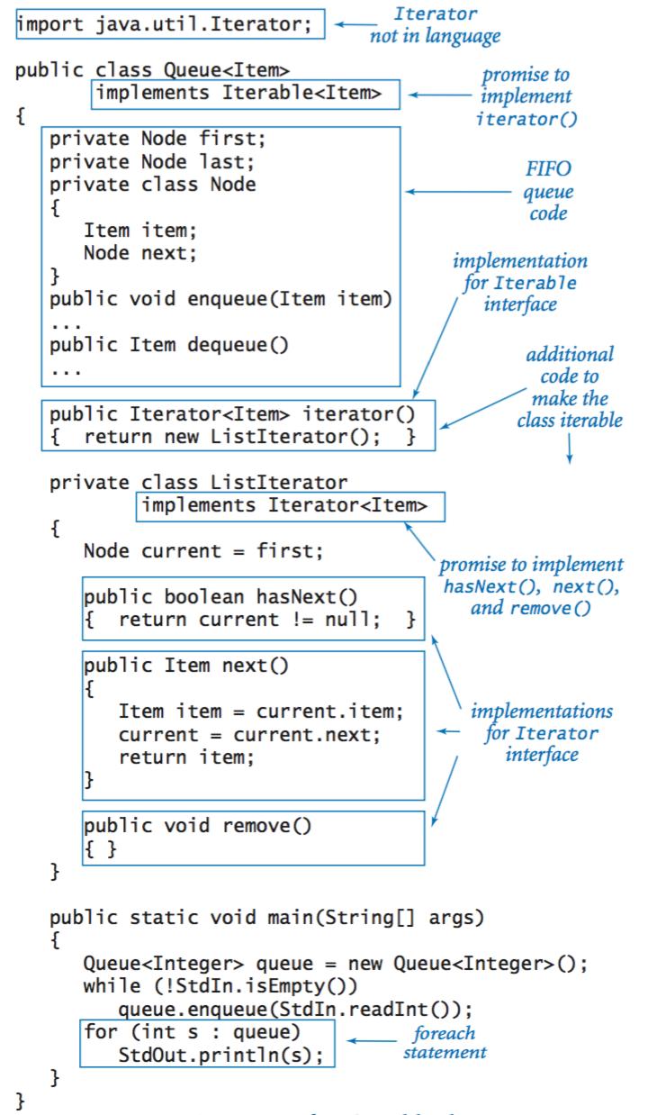 Anatomy of an iterable html java pinterest anatomy java anatomy of an iterable computer workstationjavasql tutorialsoftware baditri Gallery