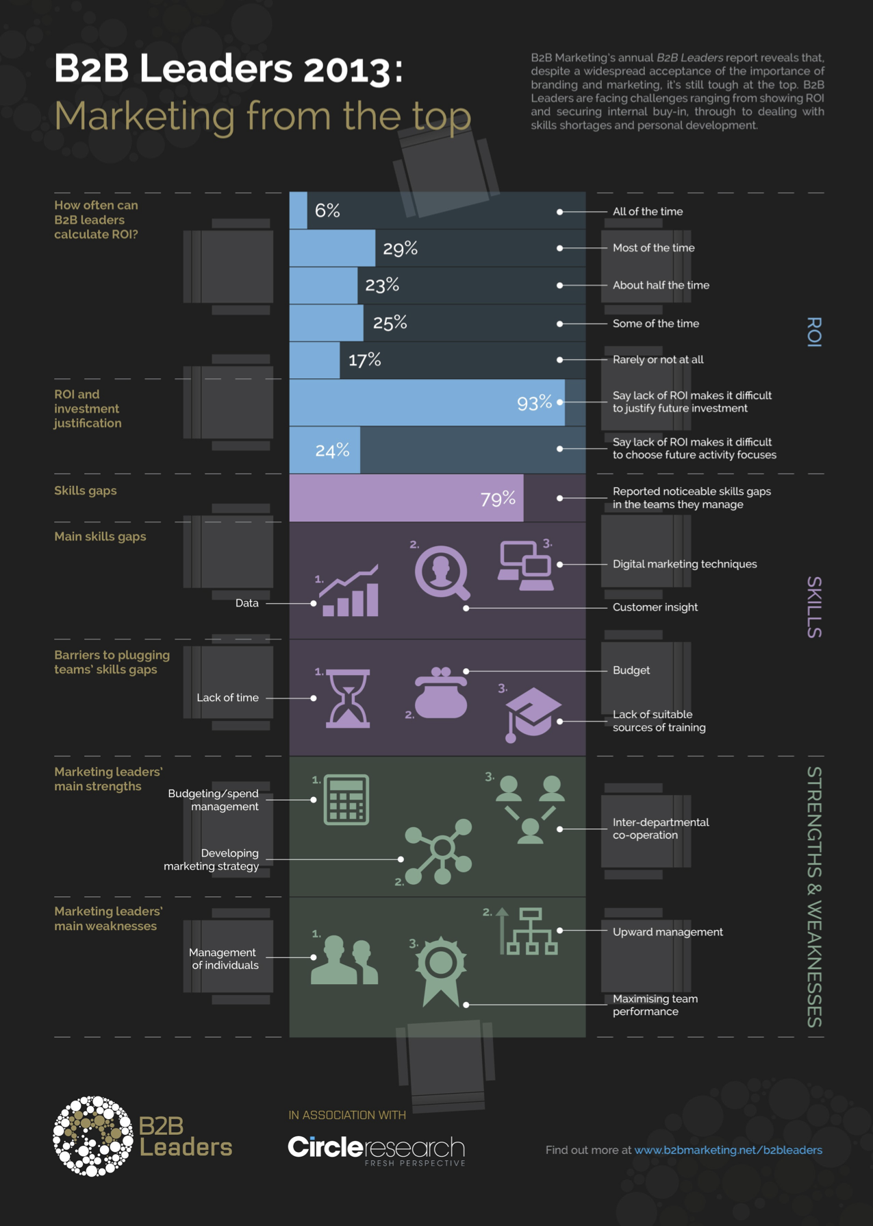 B2B Marketing in 2013