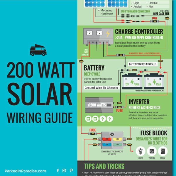 Solar Calculator And Diy Wiring Diagrams Solar Energy System Solar Panels Best Solar Panels