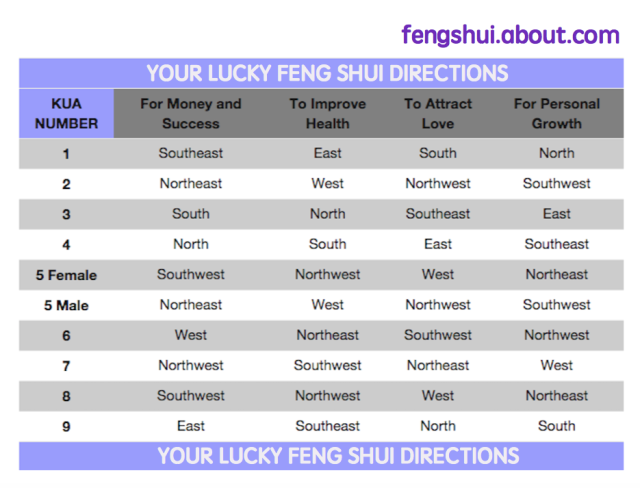 Lucky Feng Shui Directions Calculator   Feng shui, Calculator and ...