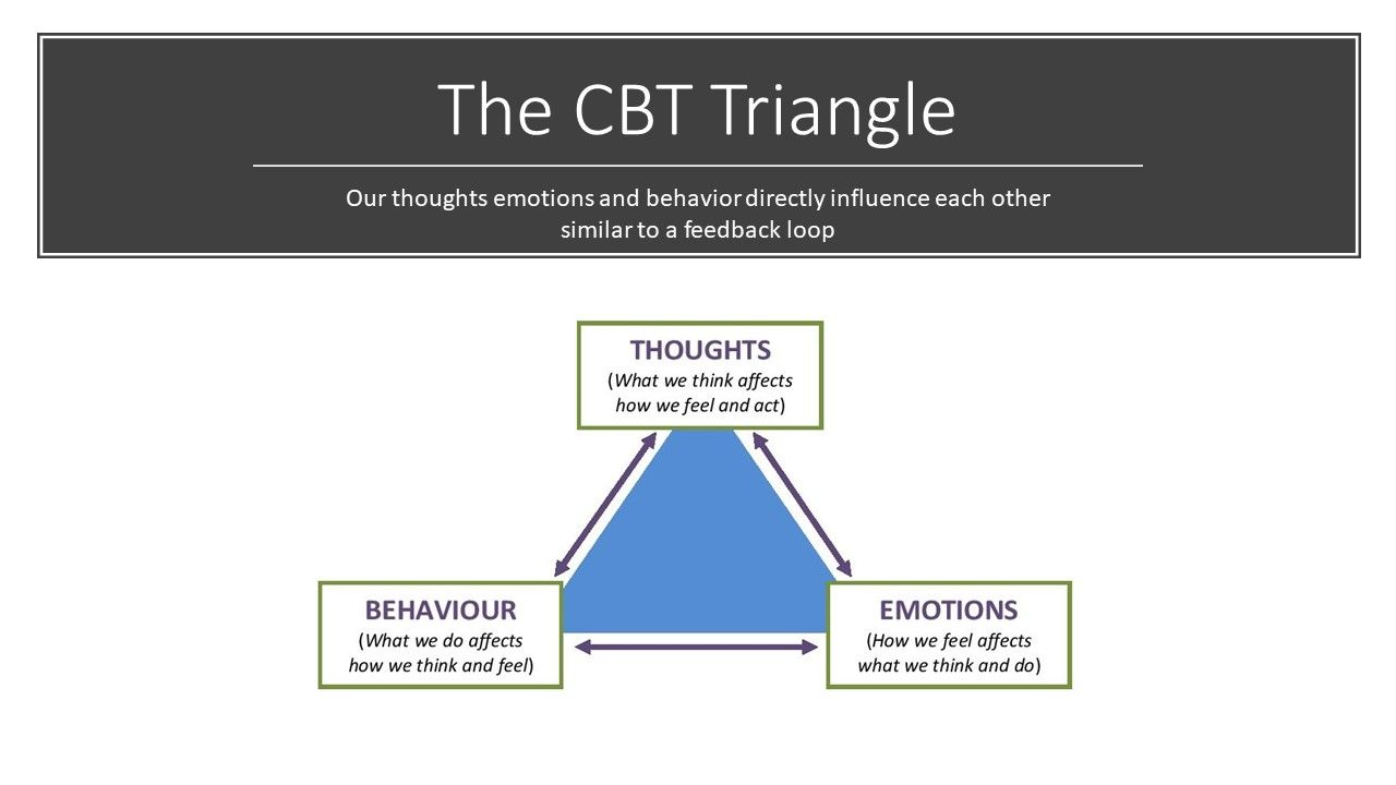 The CBT triangle in meditation