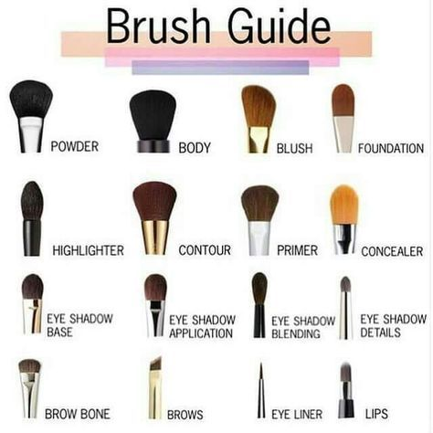 Photo of Makeup brushes guide 23+ ideas for 2019