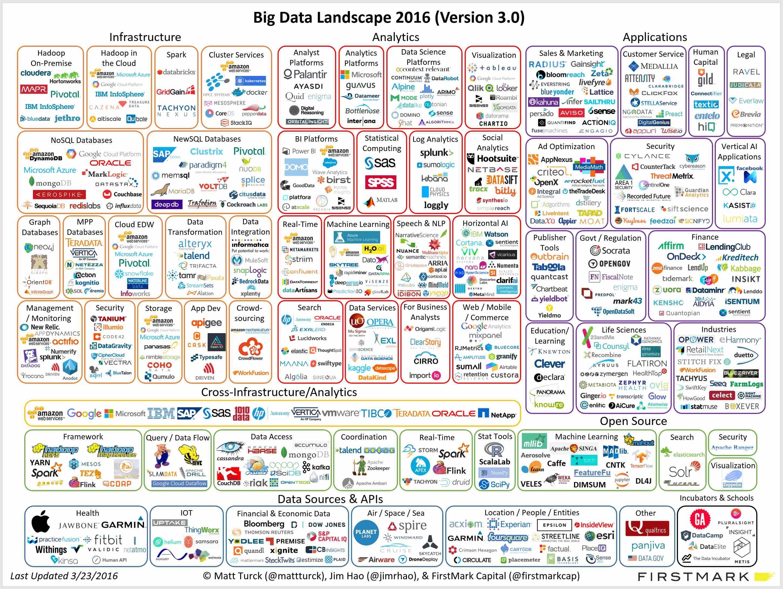 Big Data Landscape 2016 Big Data Big Data Analytics Data Science
