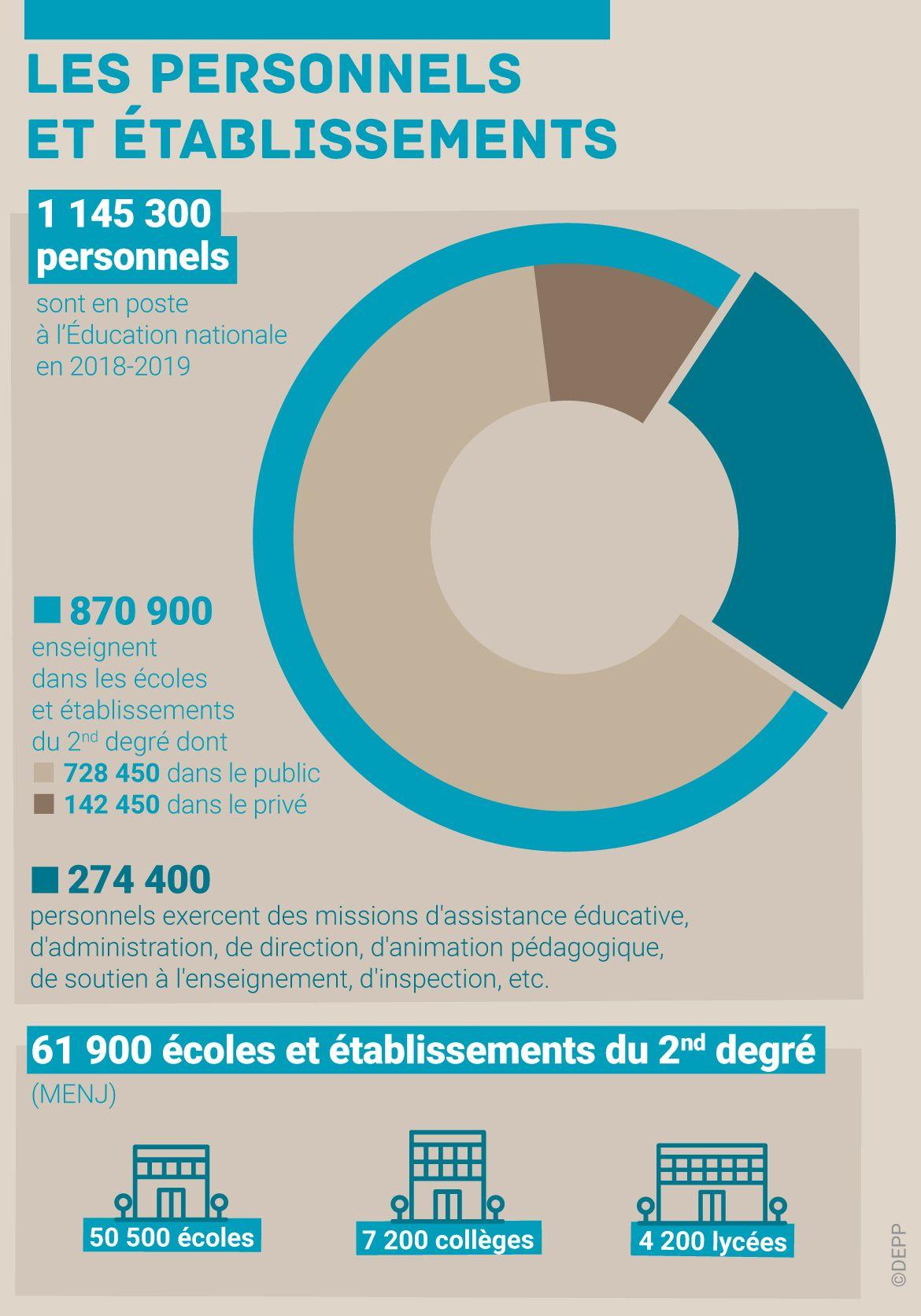 L Education Nationale En Chiffres 2019 Education Nationale Education Systeme Educatif Francais