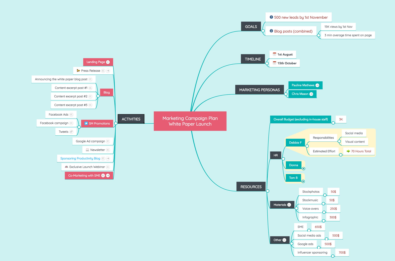 Marketing Campaign Plan Mind Map   Marketing Mind Maps   Pinterest