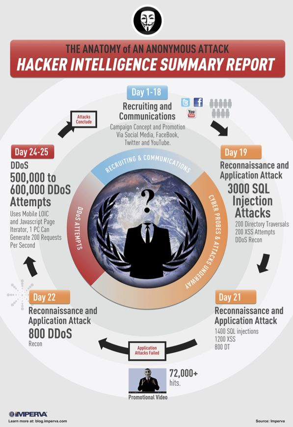 The Anatomy of an Anonymous Attack: Hacker Intelligence Summary ...