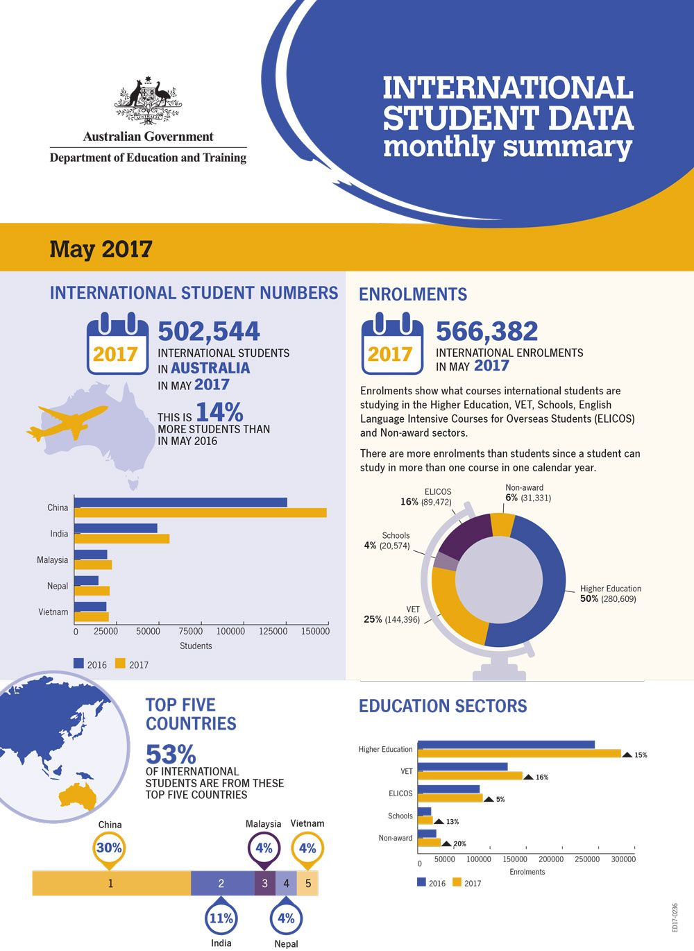 Facts About International Students In Australia 2017