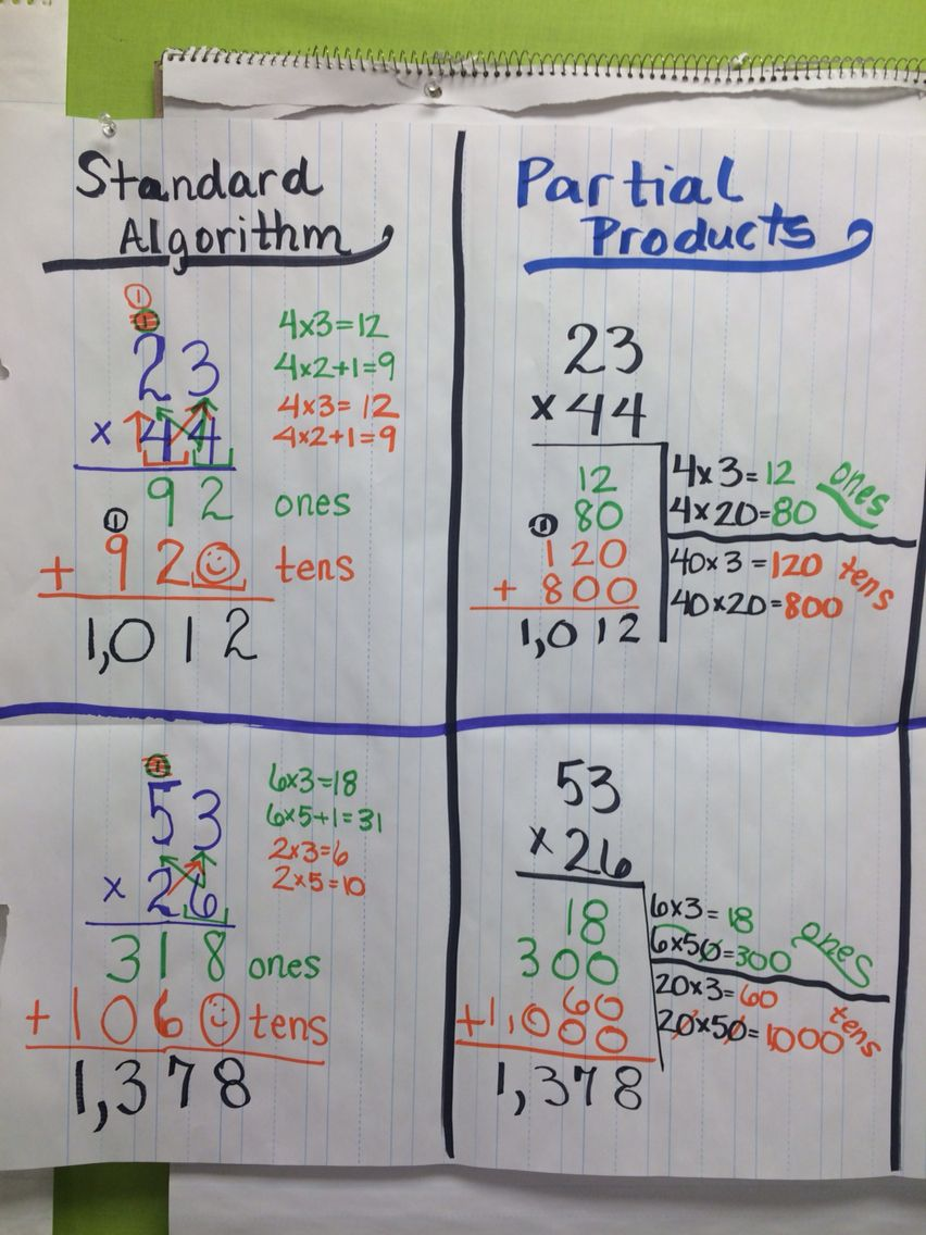 Partial Products And Standard Algorithm Partial Products Math Math Charts