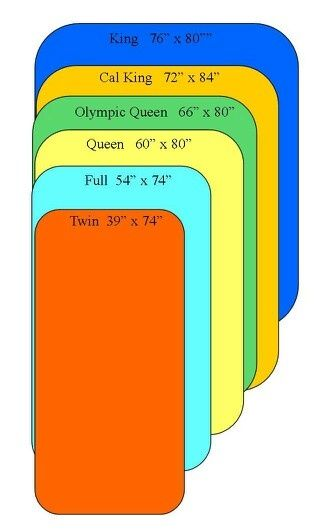 bed sizes and measurements illustrations.   Google Search | IN