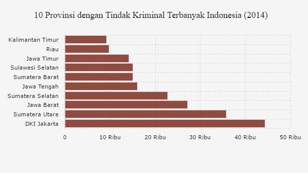 Dki Jakarta Provinsi Dengan Tindak Kriminal Terbanyak Databoks Indonesia Kalimantan