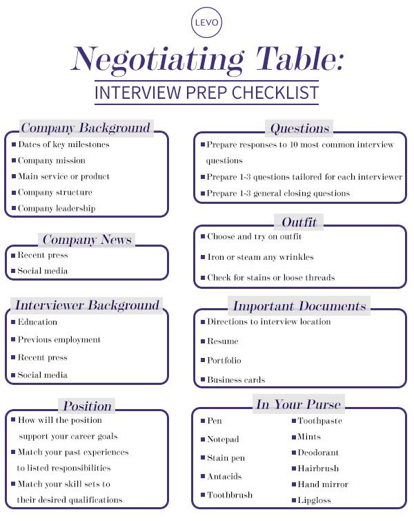 Negotiation Table Interview Prep Checklist  Business Job