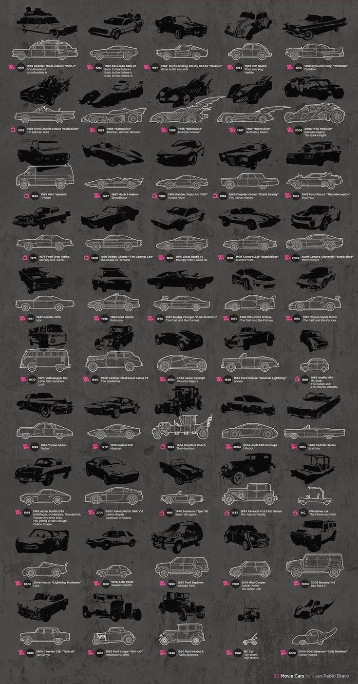 El Desvan Del Freak 50 Coches De Pelicula 車 映画 ポスター アートポスター