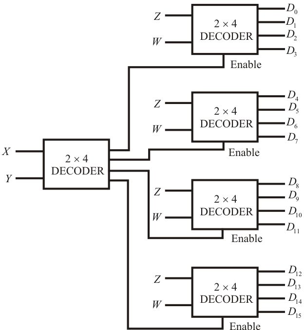 2 to 4 decoder with enable 2