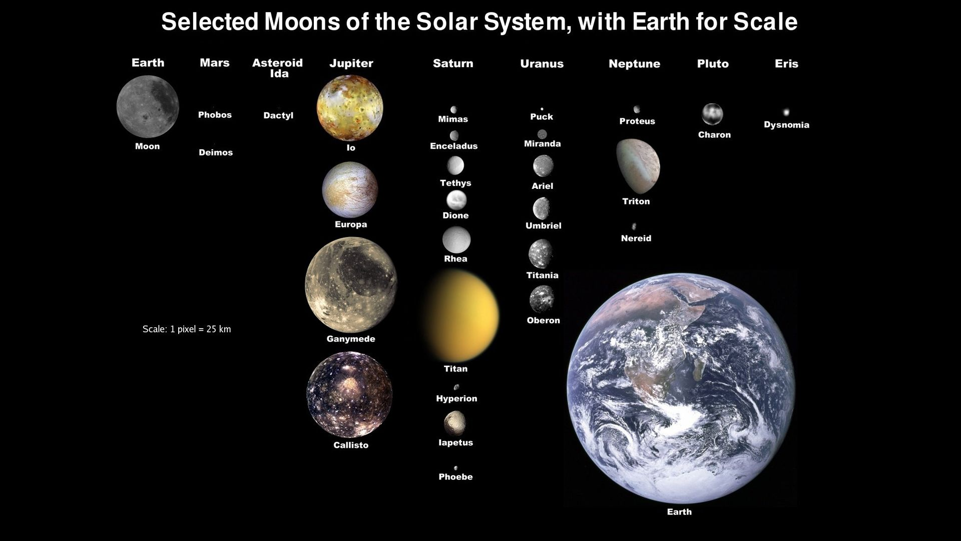 Solar System Complete Diagram Hd Wallpapers Planets And Moons Solar System Planets Jupiter Moons