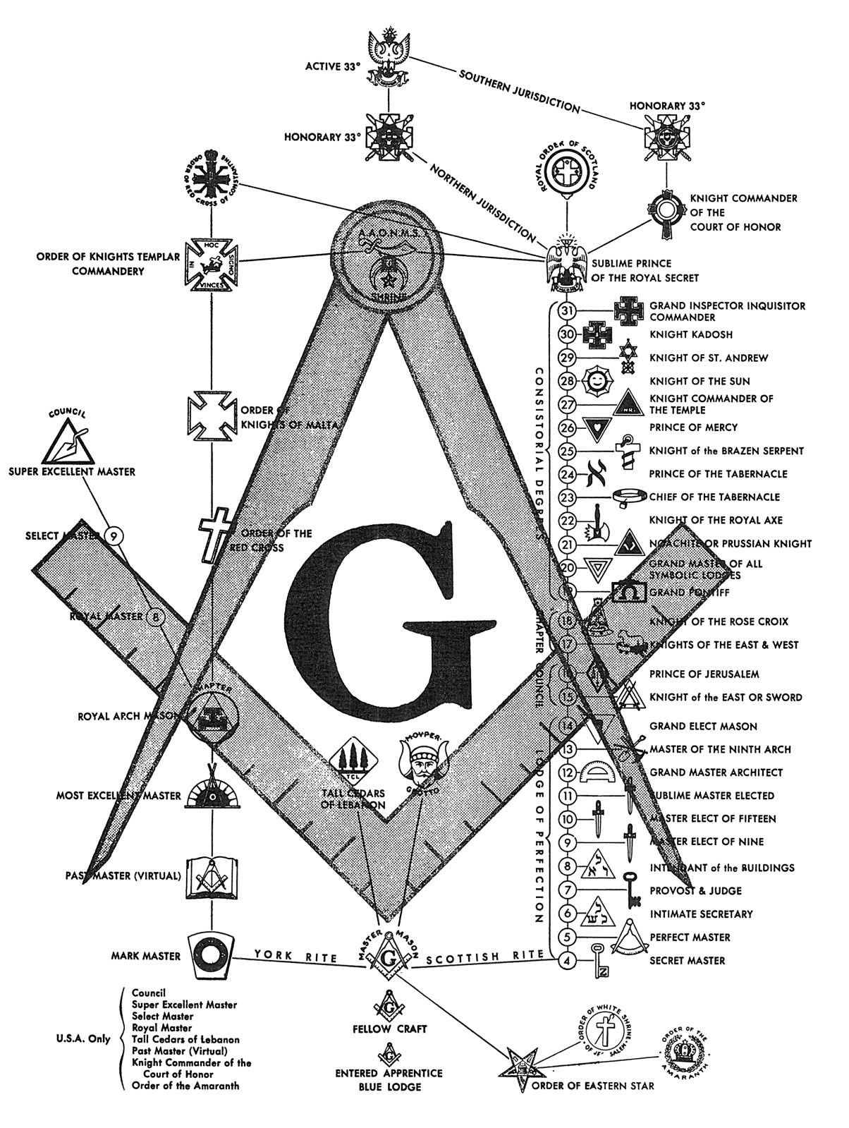 The Order Of The Eastern Star Must Be 3rd Degree Master Mason