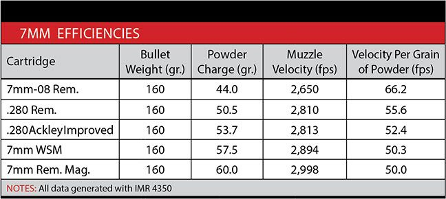 Understanding What Ballistic Efficiency Is Can Allow Shooters And Hunters To Truly Take Advantage Of Cartridge Selecti Ballistics Archery Target Shooting Range
