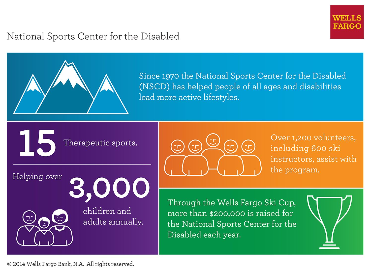 Who NSCD Helps Helping people, Wells fargo, National sport