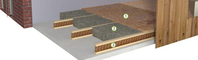 bestaande vloer thermisch isoleren (isofloc, climacell) (10cm opbouw) met OSB  hier kan