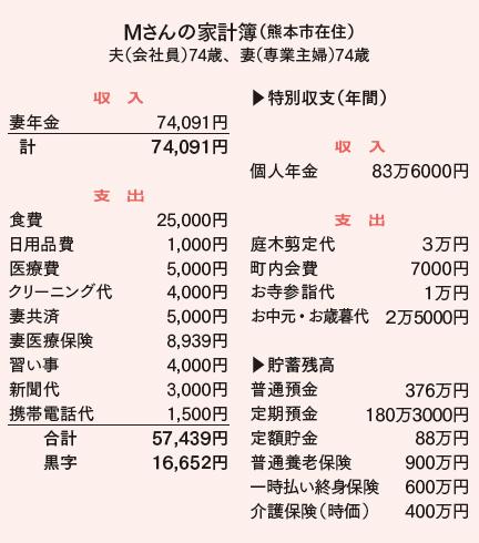 夫婦別会計 これからの人生設計は 高橋伸子さんの家計簿クリニック リビング福岡 北九州 人生 家計簿 会計