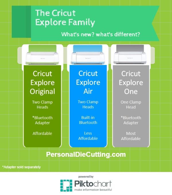 See what's different about the Cricut Explore Air and Cricut Explore One!