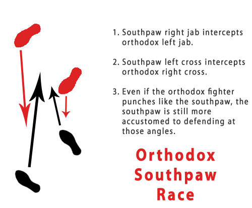 Southpaw Guide To Beating Orthodox Fighters Martial Arts Workout Boxing Techniques Martial Arts