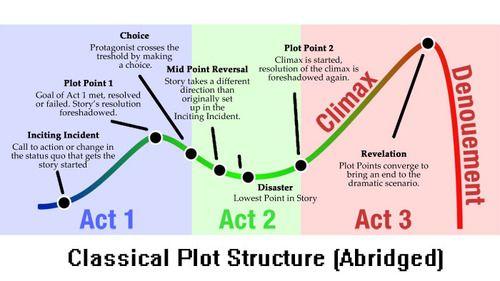 Image result for plot structures novel writing pinterest image result for plot structures ccuart Images