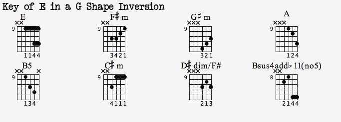 Dotted 8th Heaven Worship Guitar Blog Chord Inversions Guitar