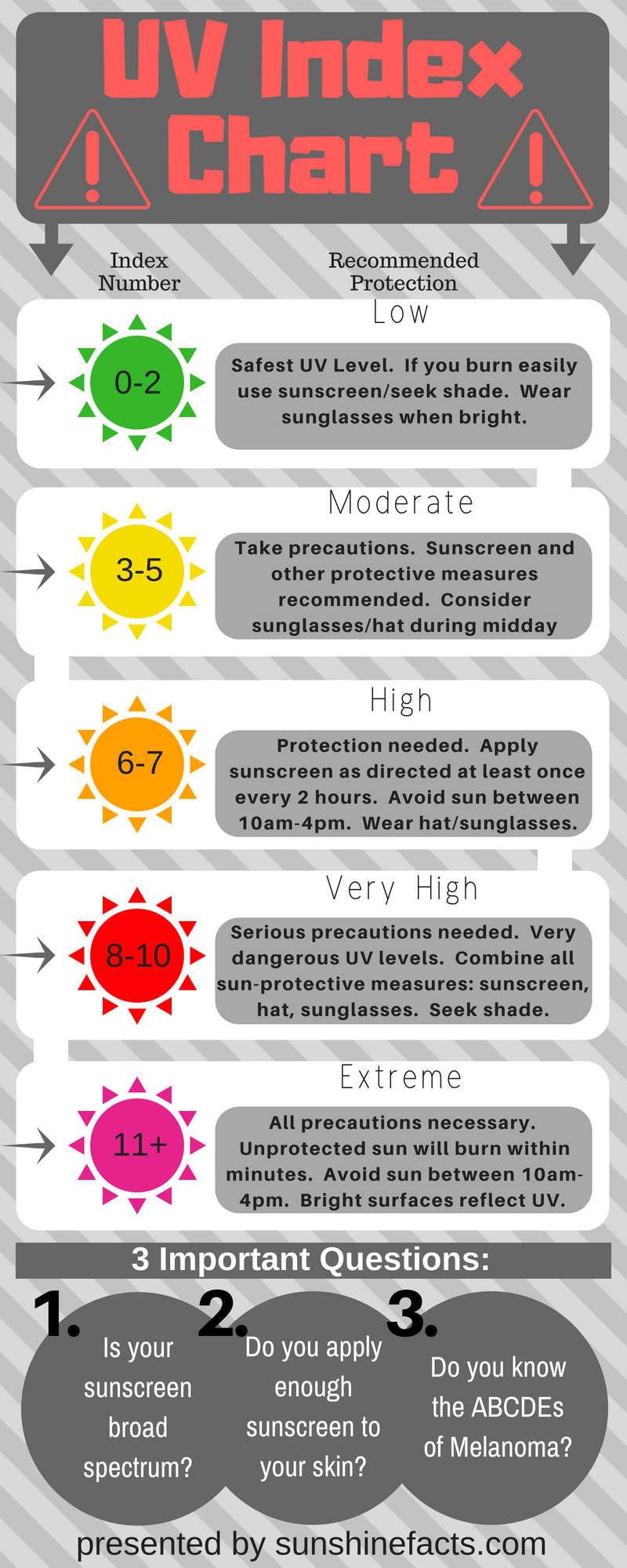 5 Key Things to Know About SunProtection
