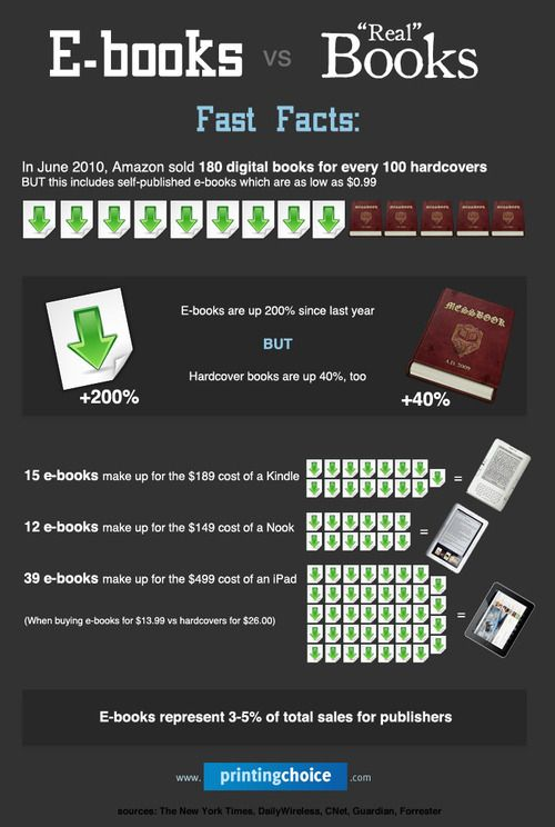 Ebooks vs real books fast facts infographic ebooks pinterest e books vs real books fast facts infographic fandeluxe Gallery