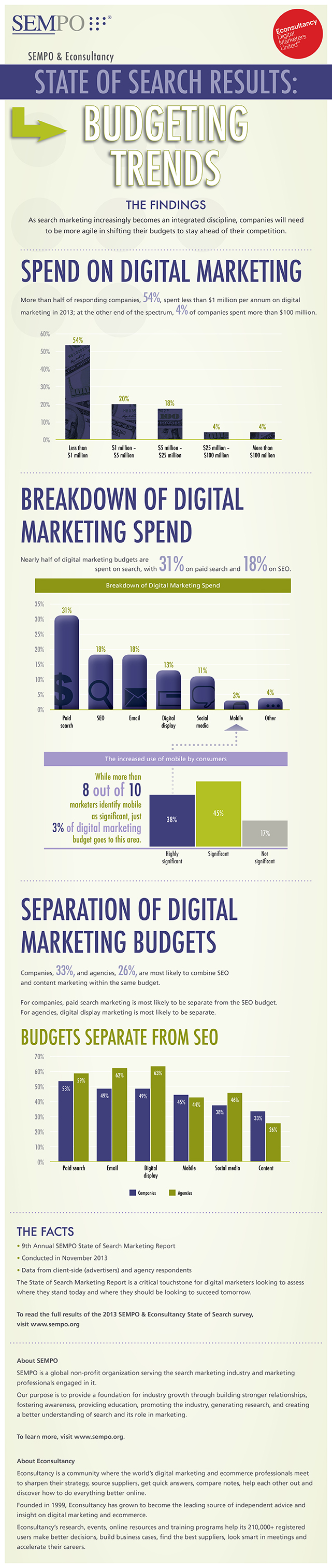 Digital Marketing Budgeting Infographic