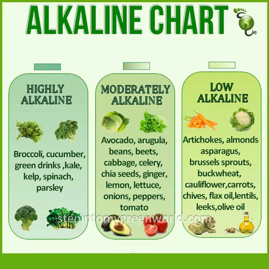 what to eat for alkaline diet