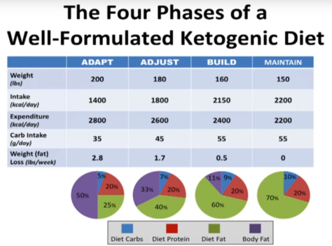 Pin on Ketogenic Diet and Nutrient Density