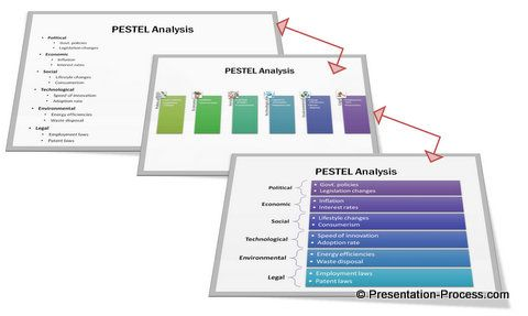 Pestel Diagram Before And After Smartart Makeover  Powerpoint