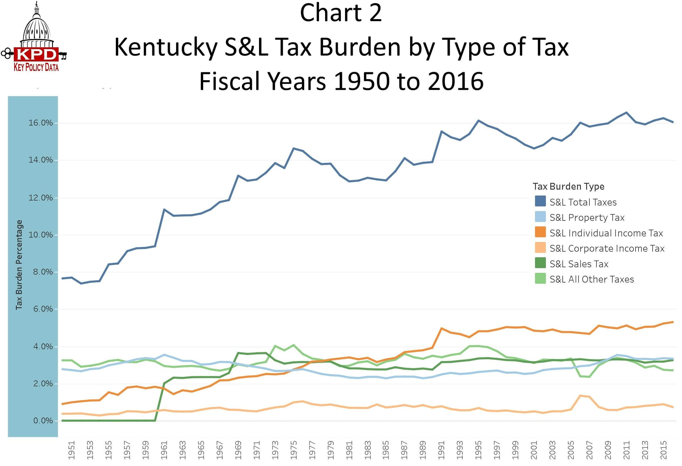 Kentucky State And Local Taxburden Has Increased 110