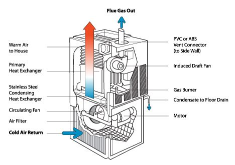 How does a Combi Boiler work? | Domestic and General heating | Pinterest