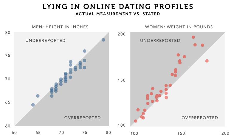 Getan mit dating sites meme