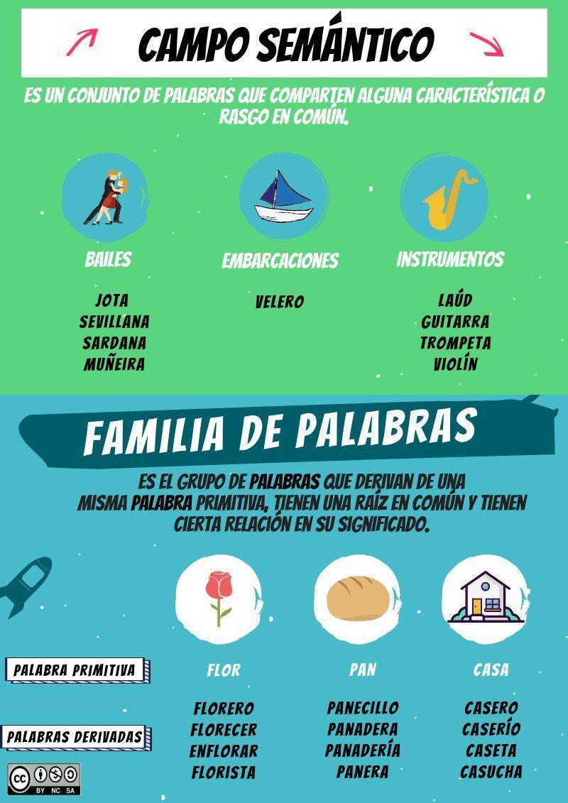 Campo Semantico Y Familia De Palabras Piktochart Visual Editor Familia De Palabras Clase De Matemáticas Ciencias De La Vida