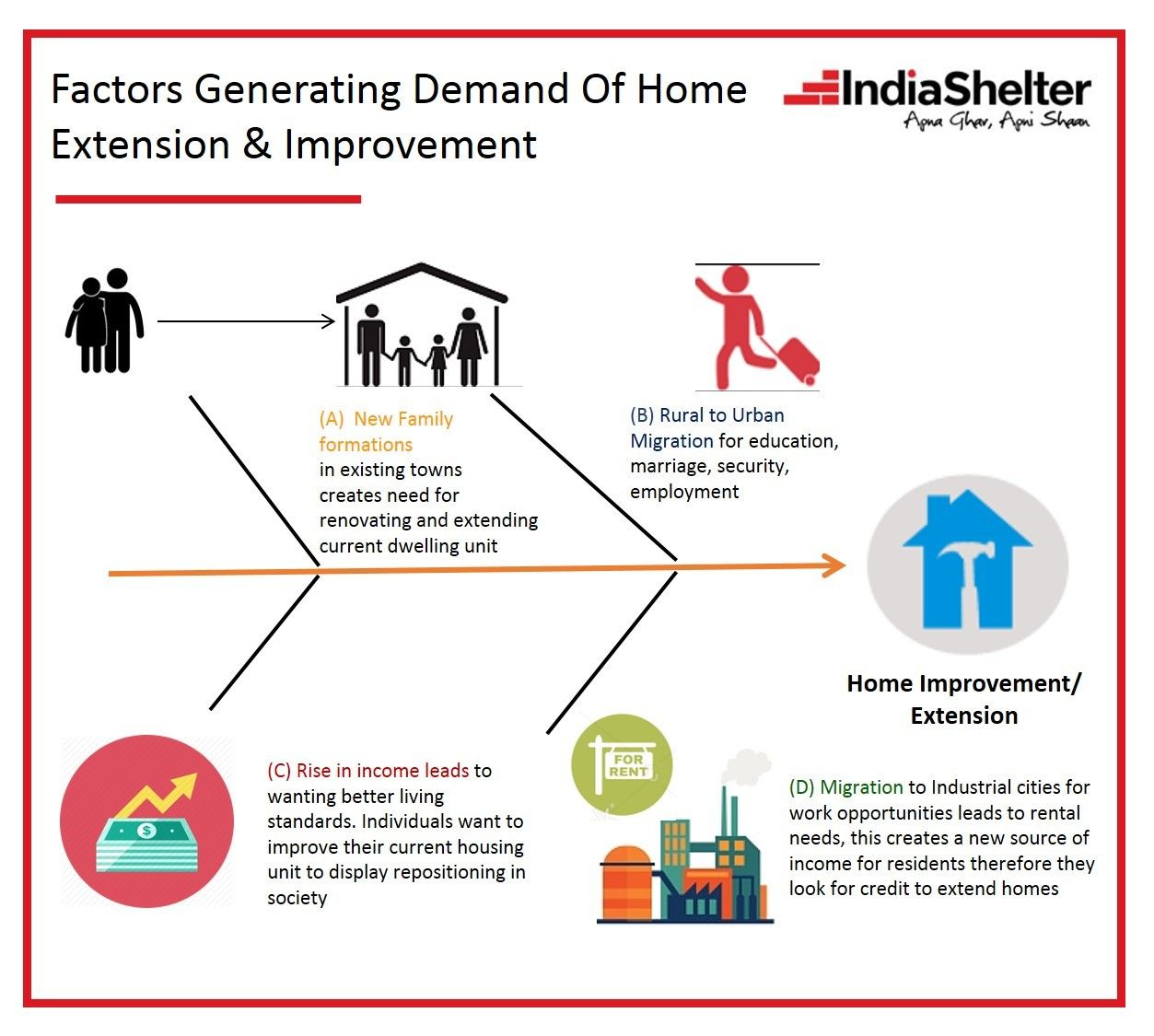 India Shelter makes the new home purchase process quick