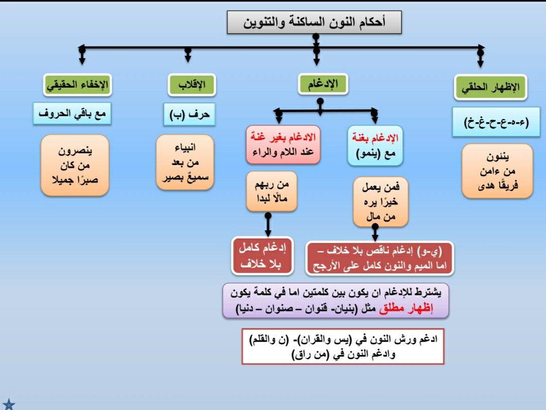 أحكام النون الساكنة والتنوين ورش Islamic Quotes Wallpaper Wallpaper Quotes Islamic Quotes