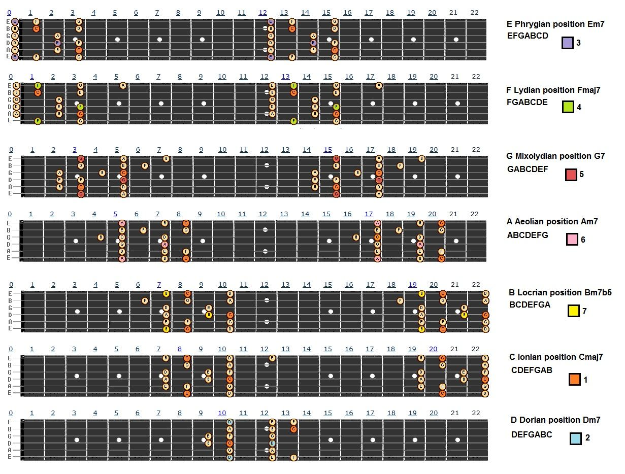 C major scale 7 positionsg 1231934 rockstar pinterest explore major scale c major and more hexwebz Images