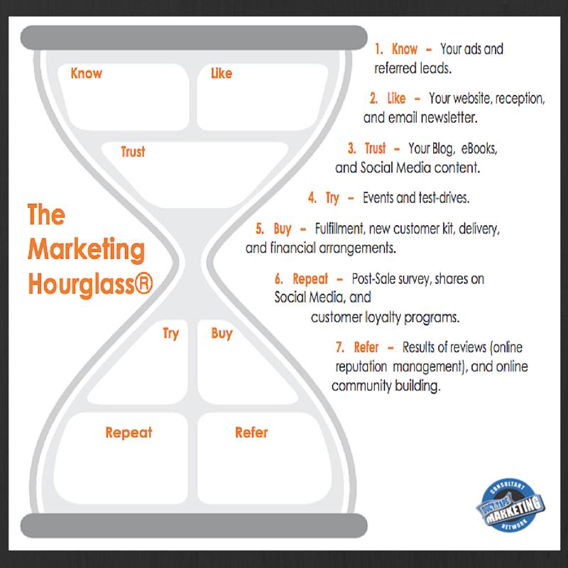 Marketing hourglass biz business blueprint pinterest marketing hourglass malvernweather Choice Image