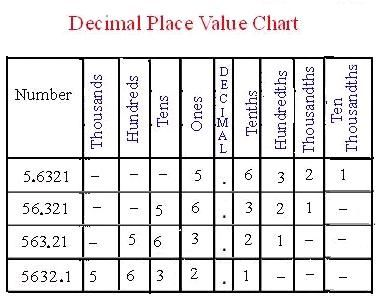 Place Value Chart  Homeschool Math    Decimal Places