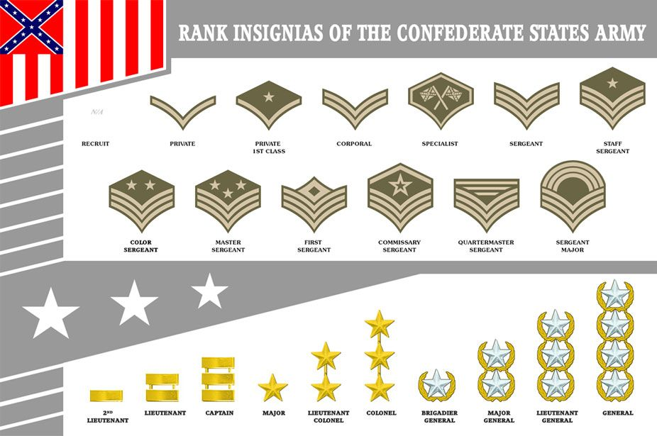 Link to Confederate army rank and structure    | american