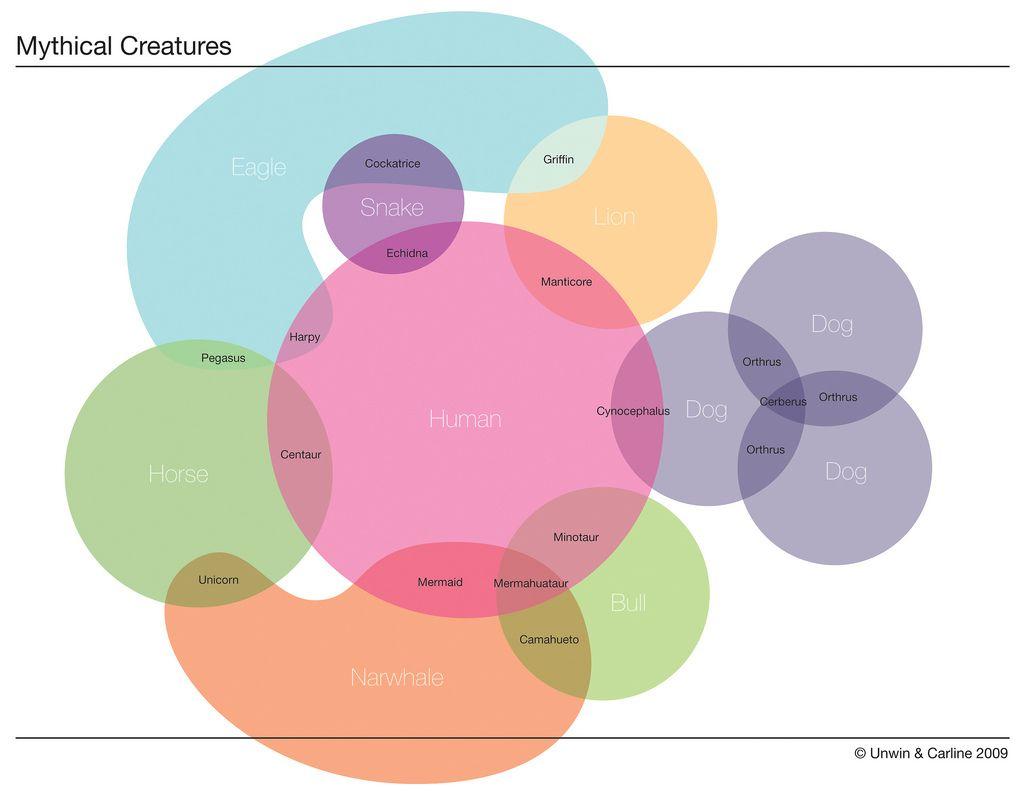Multiple Venn Mythical Creatures Venn Diagram Mythical