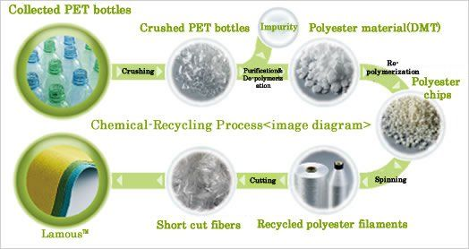 environmental-impact-of-polyester-peaceul-dumpling (2)