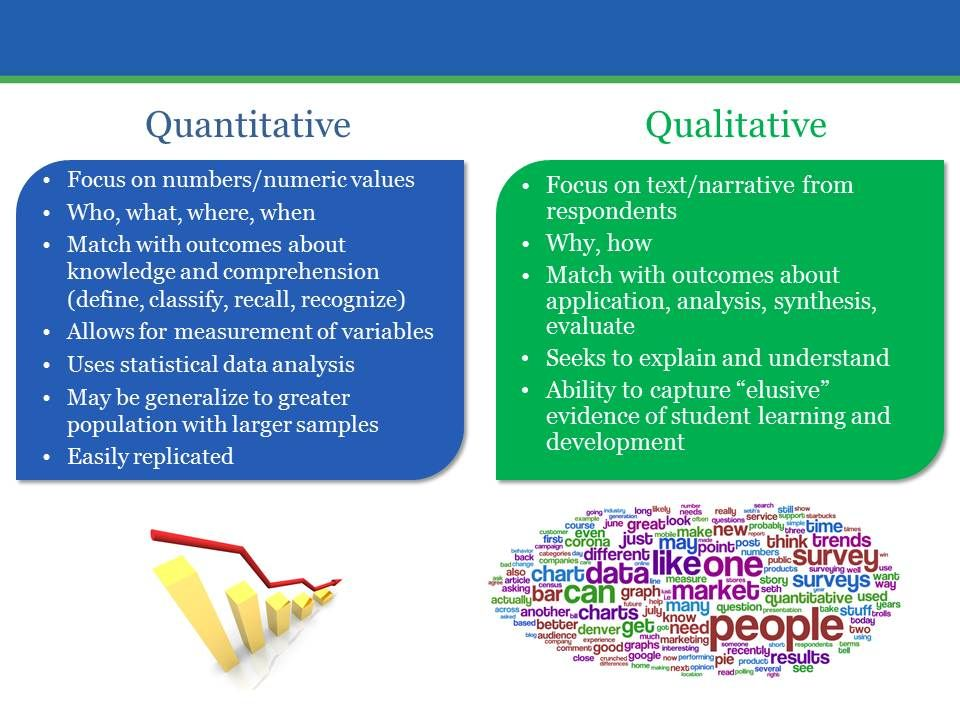 Methodologies Quantitative Vs Qualitative Research Definition Evaluation Research Methods