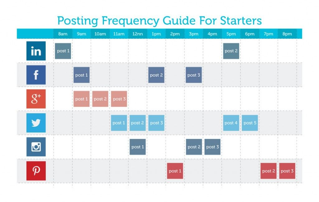 Maximize This Social Media Scheduling Template By Using Relevant