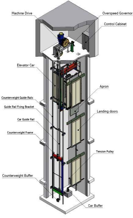 The Parts Of A Elevator System 13 Download Scientific Diagram Elevator Design Elevation Glass Elevator