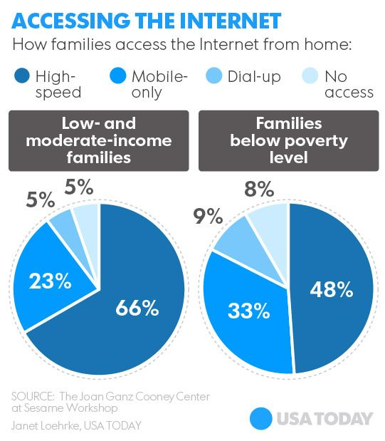 Many Low Moderate Income Families Under Connected To Internet