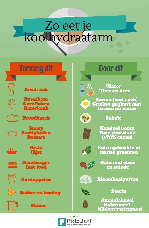 De ingrediënten van het koolhydraatarm dieet (met gratis tabel) #gezondeten